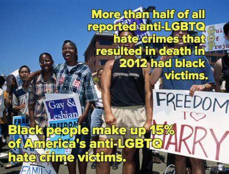 Anti-LGBTQ Hate Crimes