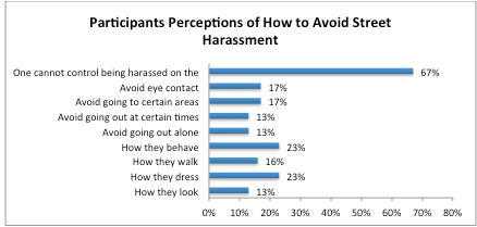 Avoid Street Harassment