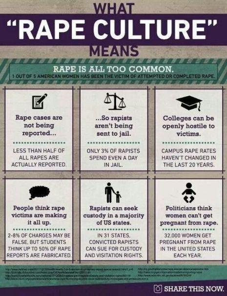 What Rape Culture Means