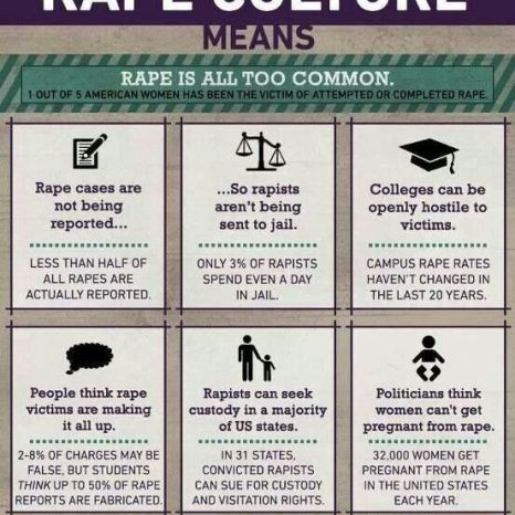 What Rape Culture Means